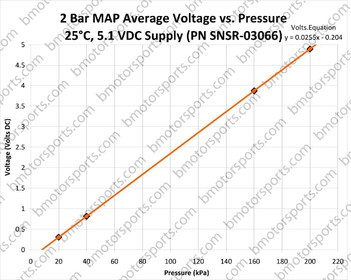 snsr 03066 2 home shop sensors pressure sensors delphi gm 2 bar map ls3 map sensor wiring diagram at aneh.co