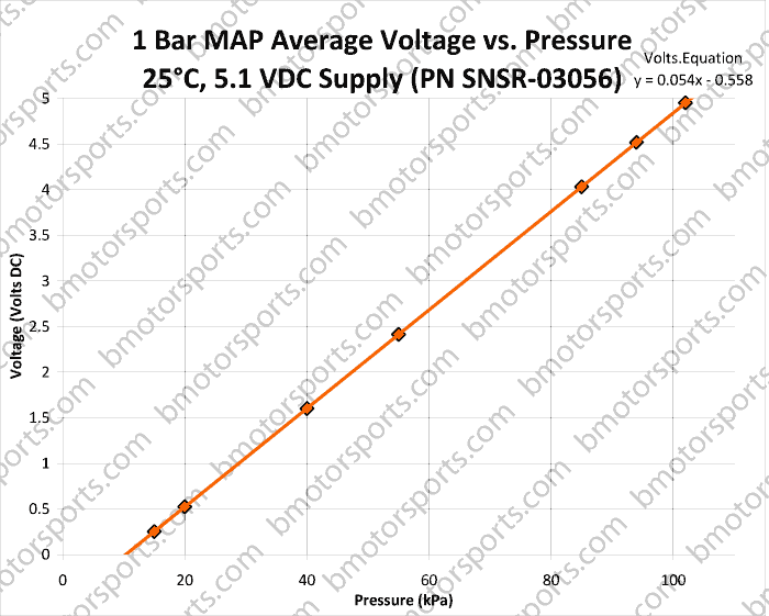1 Bar GM Style Map Sensor - 16254719 - 16175339 - 12247561 output Voltage ( Vout ) chart